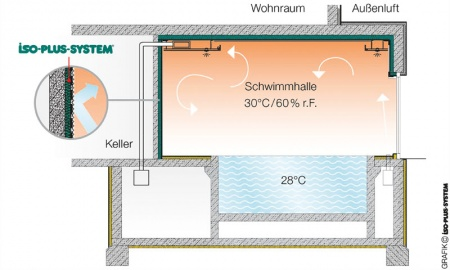 Schwimmbad Lüftung